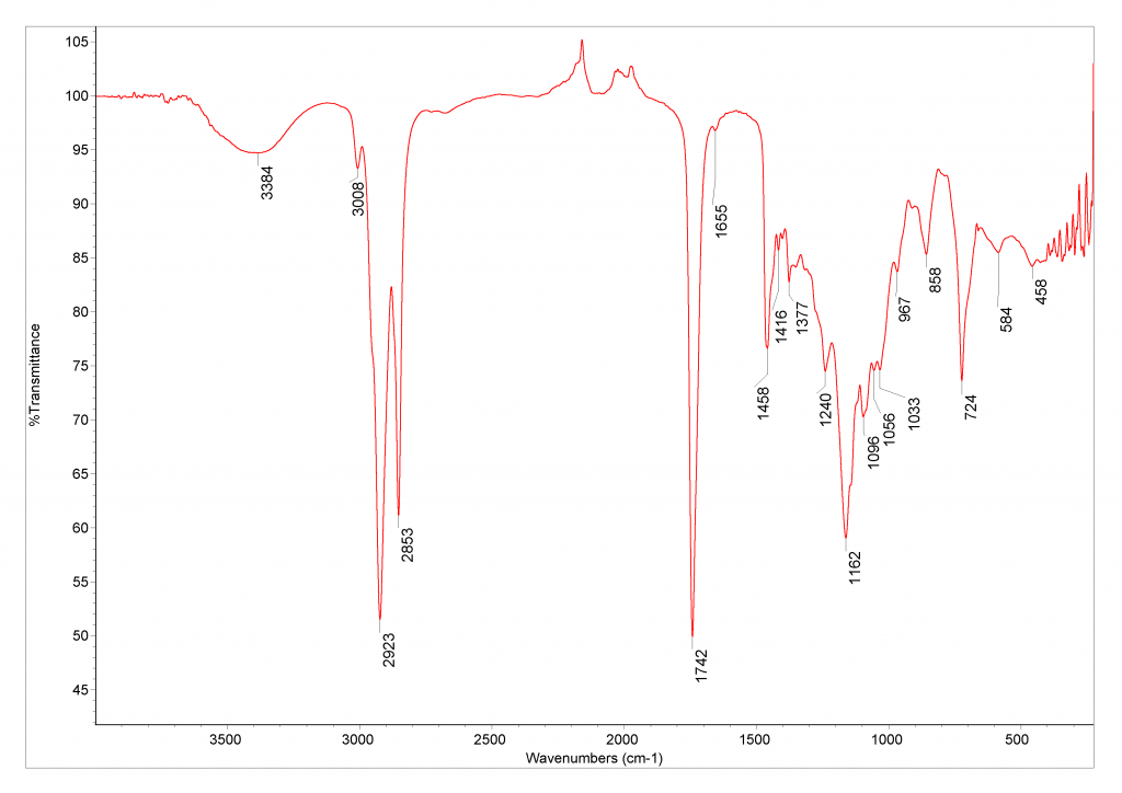 ir spectrum of anise oil