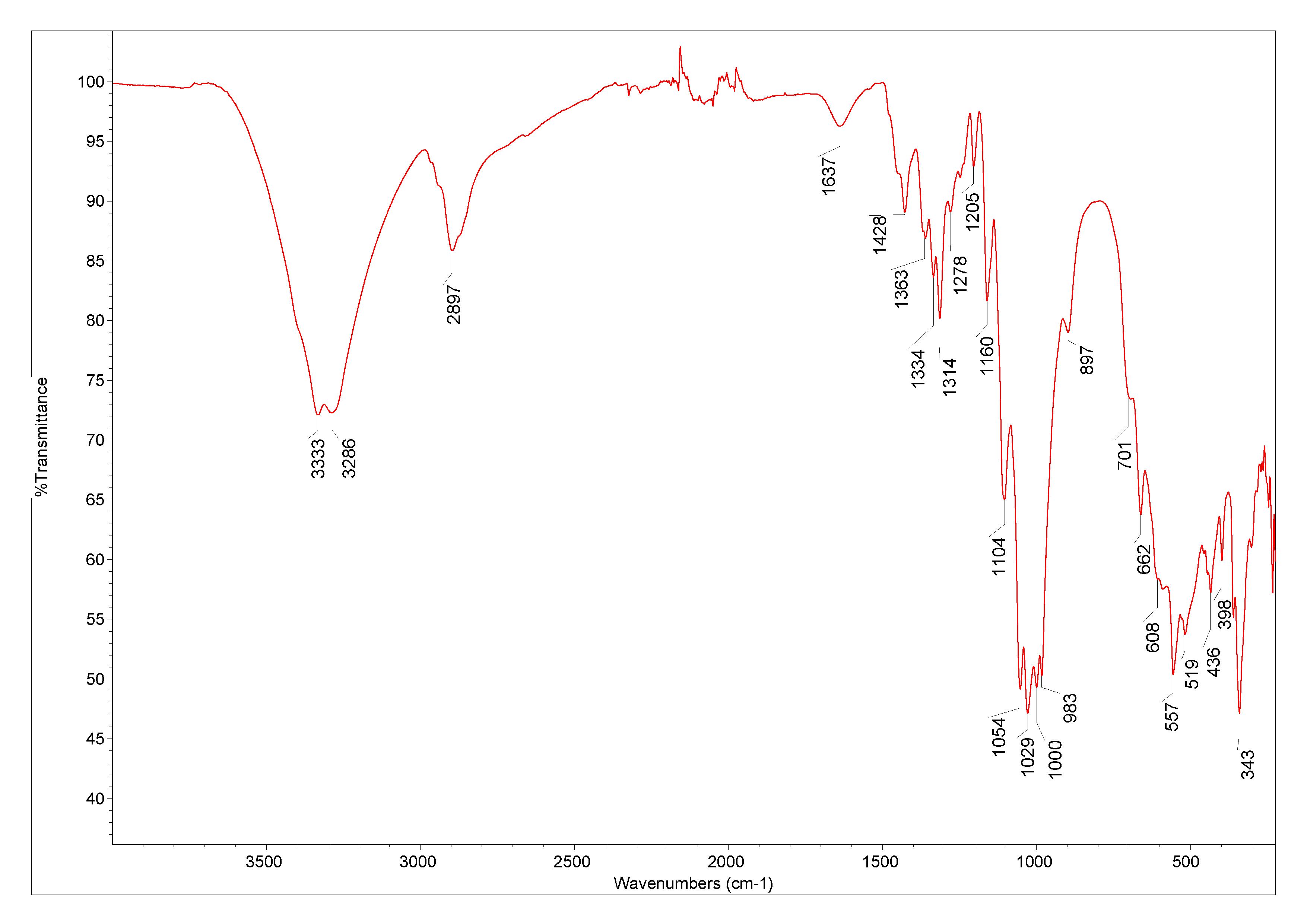 Cotton Database Of Atr Ft Ir Spectra Of Various Materials