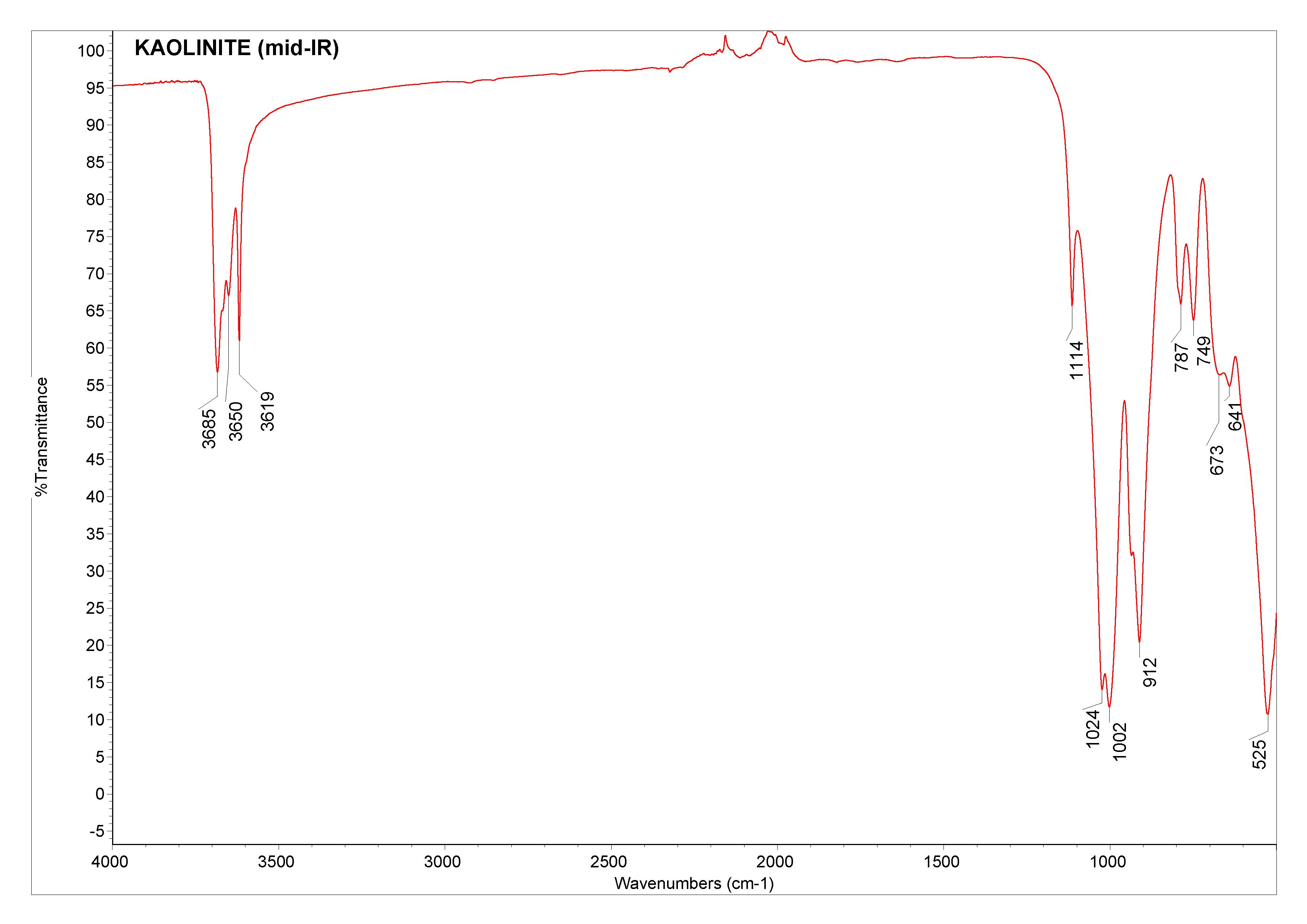 kaolinite database of atr ft ir spectra of various materials